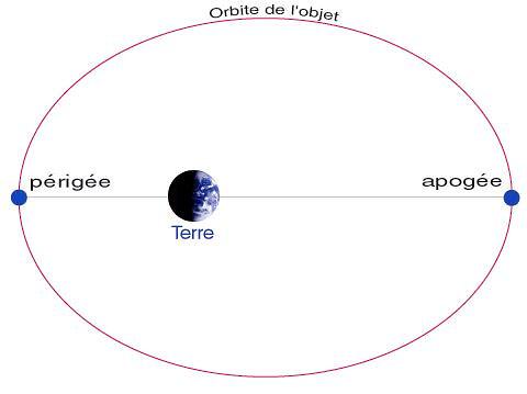 Orbite lune périgée